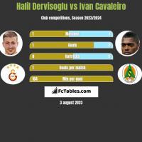 Halil Dervisoglu vs Ivan Cavaleiro h2h player stats