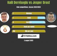 Halil Dervisoglu vs Jesper Drost h2h player stats