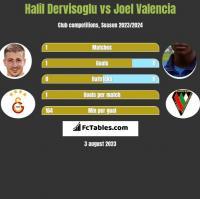 Halil Dervisoglu vs Joel Valencia h2h player stats