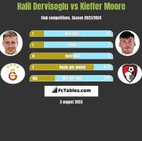 Halil Dervisoglu vs Kieffer Moore h2h player stats