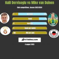 Halil Dervisoglu vs Mike van Duinen h2h player stats