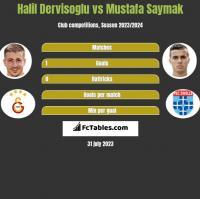 Halil Dervisoglu vs Mustafa Saymak h2h player stats