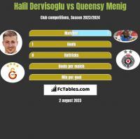 Halil Dervisoglu vs Queensy Menig h2h player stats