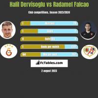 Halil Dervisoglu vs Radamel Falcao h2h player stats