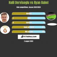 Halil Dervisoglu vs Ryan Babel h2h player stats
