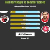 Halil Dervisoglu vs Tommer Hemed h2h player stats