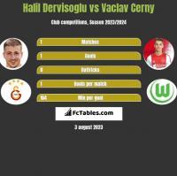Halil Dervisoglu vs Vaclav Cerny h2h player stats