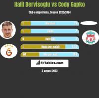 Halil Dervisoglu vs Cody Gapko h2h player stats