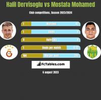 Halil Dervisoglu vs Mostafa Mohamed h2h player stats