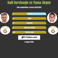 Halil Dervisoglu vs Yunus Akgun h2h player stats
