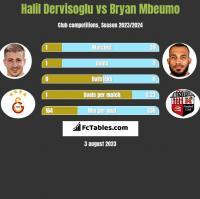 Halil Dervisoglu vs Bryan Mbeumo h2h player stats
