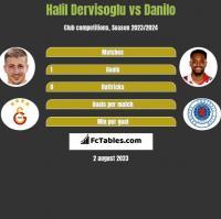 Halil Dervisoglu vs Danilo h2h player stats