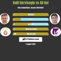 Halil Dervisoglu vs Ali Kol h2h player stats