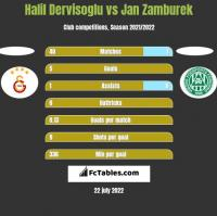 Halil Dervisoglu vs Jan Zamburek h2h player stats