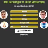 Halil Dervisoglu vs Jarno Westerman h2h player stats