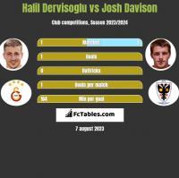 Halil Dervisoglu vs Josh Davison h2h player stats
