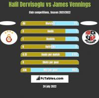 Halil Dervisoglu vs James Vennings h2h player stats