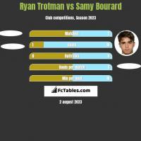 Ryan Trotman vs Samy Bourard h2h player stats
