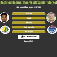Godfried Roemeratoe vs Alexander Merkel h2h player stats