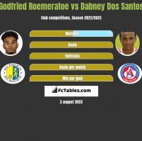 Godfried Roemeratoe vs Dabney Dos Santos h2h player stats