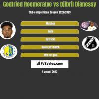 Godfried Roemeratoe vs Djibril Dianessy h2h player stats