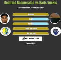Godfried Roemeratoe vs Haris Vuckic h2h player stats