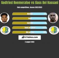 Godfried Roemeratoe vs Iiass Bel Hassani h2h player stats