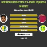 Godfried Roemeratoe vs Javier Espinosa Gonzalez h2h player stats