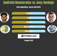 Godfried Roemeratoe vs Joey Konings h2h player stats
