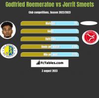 Godfried Roemeratoe vs Jorrit Smeets h2h player stats