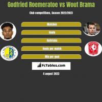 Godfried Roemeratoe vs Wout Brama h2h player stats