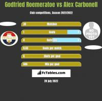 Godfried Roemeratoe vs Alex Carbonell h2h player stats
