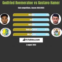 Godfried Roemeratoe vs Gustavo Hamer h2h player stats