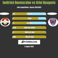 Godfried Roemeratoe vs Oriol Busquets h2h player stats