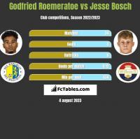 Godfried Roemeratoe vs Jesse Bosch h2h player stats