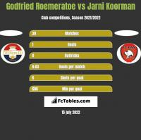 Godfried Roemeratoe vs Jarni Koorman h2h player stats