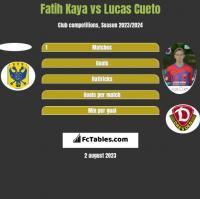 Fatih Kaya vs Lucas Cueto h2h player stats