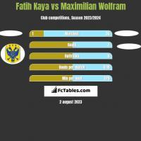 Fatih Kaya vs Maximilian Wolfram h2h player stats
