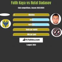Fatih Kaya vs Rufat Dadasov h2h player stats