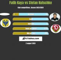 Fatih Kaya vs Stefan Kutschke h2h player stats