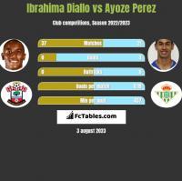Ibrahima Diallo vs Ayoze Perez h2h player stats