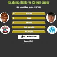 Ibrahima Diallo vs Cengiz Under h2h player stats