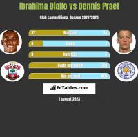 Ibrahima Diallo vs Dennis Praet h2h player stats