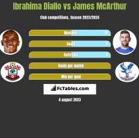 Ibrahima Diallo vs James McArthur h2h player stats