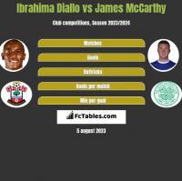 Ibrahima Diallo vs James McCarthy h2h player stats