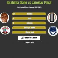 Ibrahima Diallo vs Jaroslav Plasil h2h player stats
