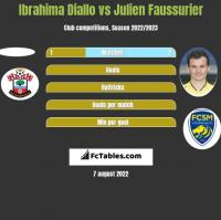 Ibrahima Diallo vs Julien Faussurier h2h player stats