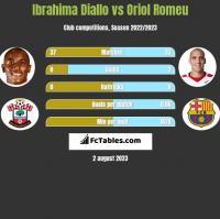 Ibrahima Diallo vs Oriol Romeu h2h player stats