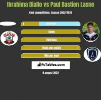 Ibrahima Diallo vs Paul Bastien Lasne h2h player stats