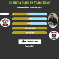 Ibrahima Diallo vs Yoann Court h2h player stats